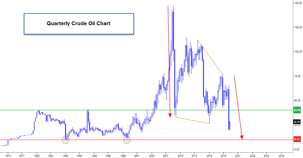 Crude Oil Eyes $10