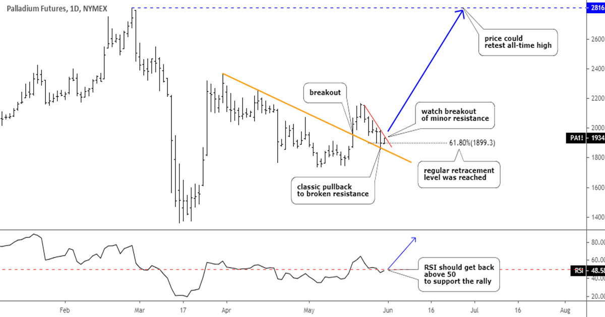 Are Palladium, Gold And Silver Set To Takeoff?