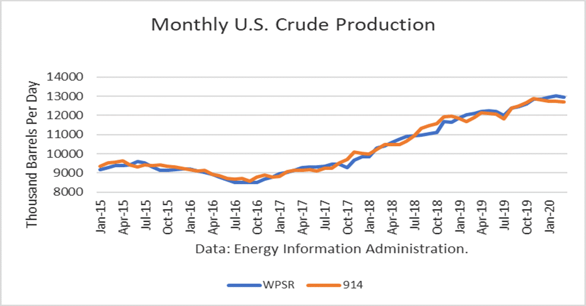 U.S. Crude Oil Production Peaked In November