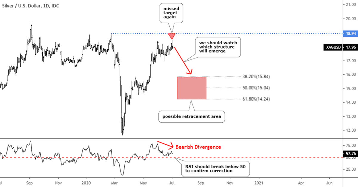 Silver Could Take Gold Down With Bearish Divergence