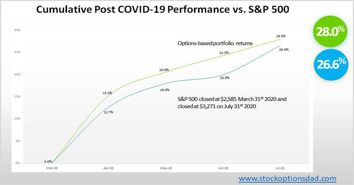 Options Trading - S&P Outperformance Despite Epic Bull Run