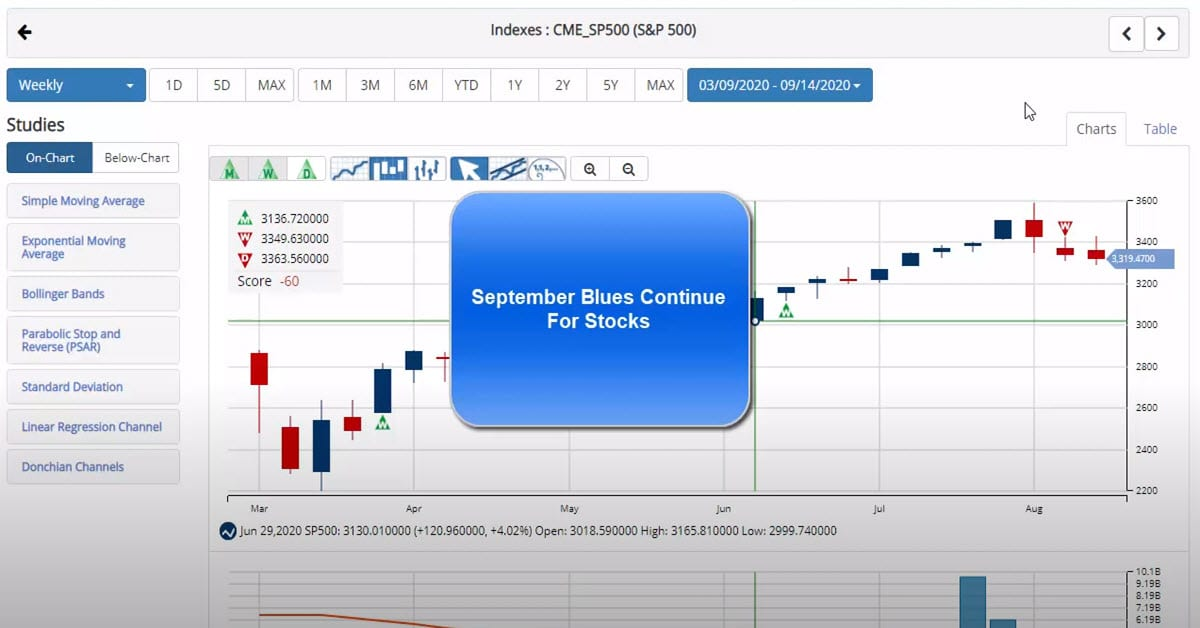 September Blues Continue For Stocks
