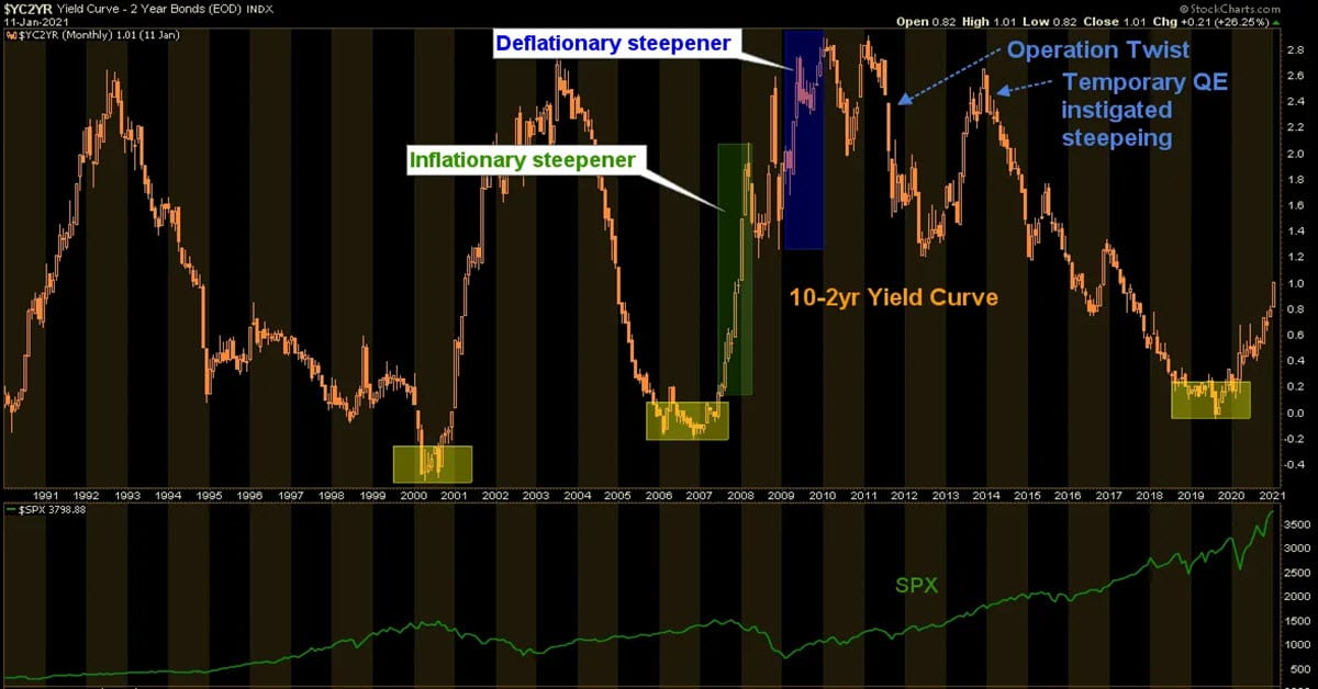 Yield Curve Relentlessly Steepens
