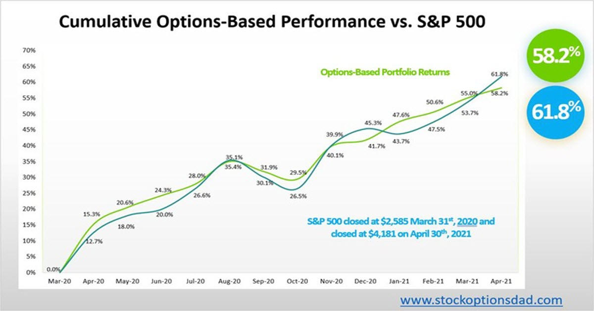 Beta-Controlled Options Portfolio