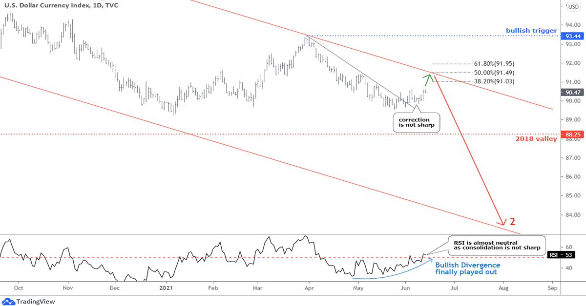 Dollar Struggles, Gold Consolidates; Oil To Triple Digits?
