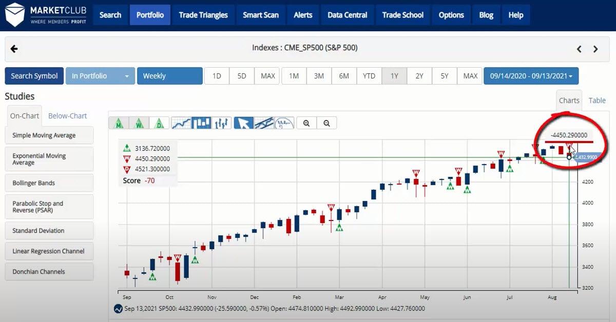 Quadruple Witching Puts Pressure On Markets