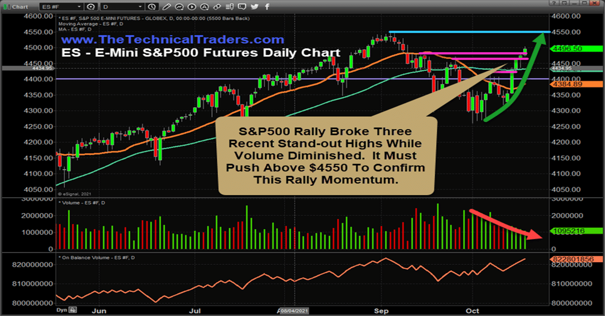 $4550 Is Critical Resistance For The S&P 500