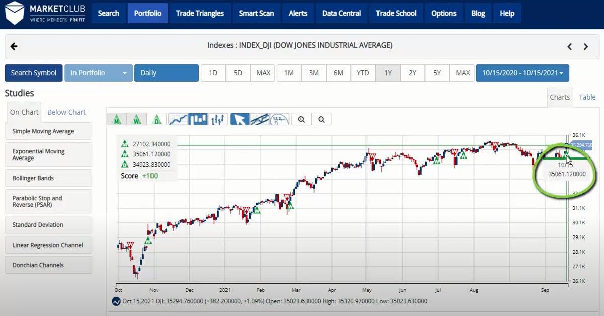 Strong Start To Earnings Season Boosts Stocks