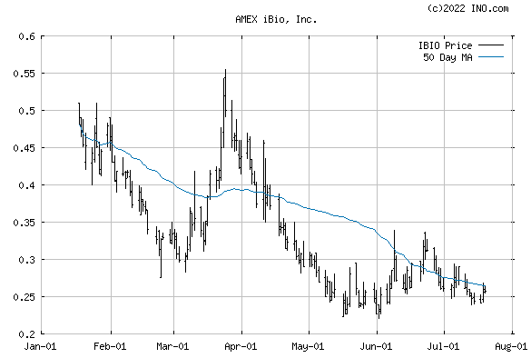 iBio, Inc (AMEX:IBIO) Stock Chart