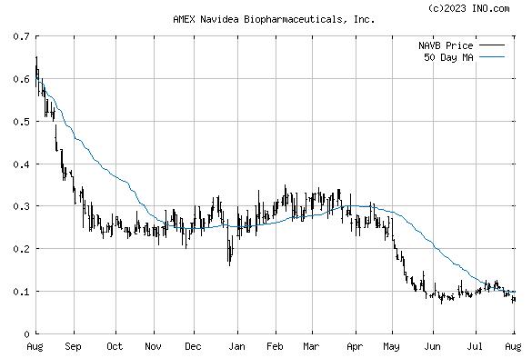 Navidea, Inc (AMEX:NAVB) Stock Chart