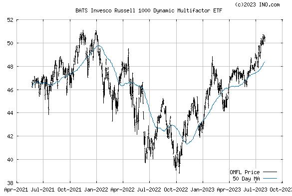 Oppenheimer Russell 1000 Dynamic Multifactor ETF (BATS:OMFL) Stock Chart