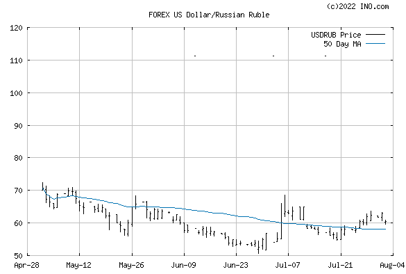 US Dollar/Russian Ruble (FOREX:USDRUB) FOREX Foreign Exchange and Precious Metals Chart