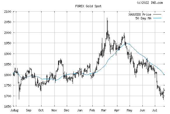 Gold Spot (FOREX:XAUUSDO) FOREX Foreign Exchange and Precious Metals Chart