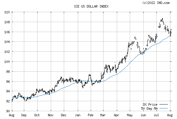 US DOLLAR INDEX (ICE:DX) Index Chart