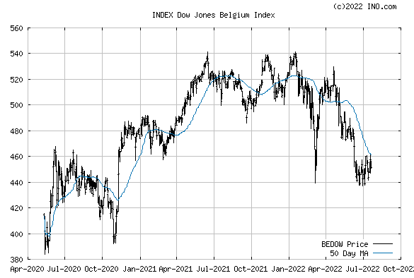 Dow Jones Belgium Index (INDEX:BEDOW) Index Chart