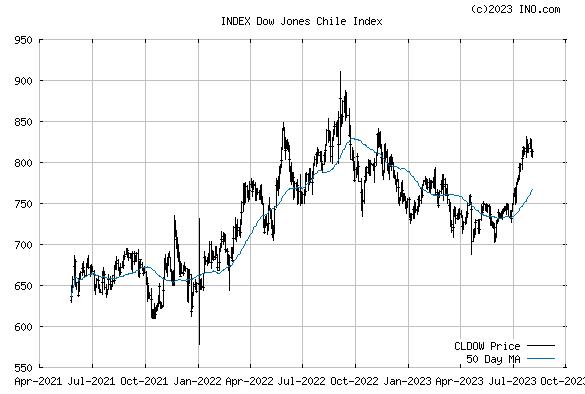 Dow Jones Chile Index (INDEX:CLDOW) Index Chart