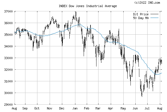Dow Jones Industrial Average (INDEX:DJI) Index Chart