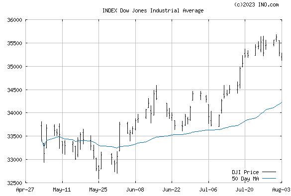 Dow Jones Industrial Average (INDEX:DJI) Index Chart