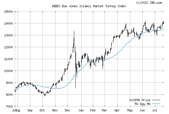 Dow Jones Islamic Market Turkey Index (INDEX:DJIMTR) Index Chart