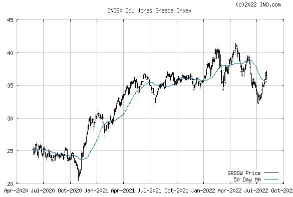 Dow Jones Greece Index (INDEX:GRDOW) Index Chart