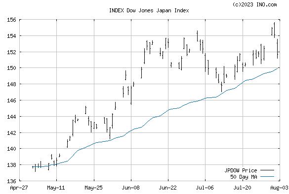 Dow Jones Japan Index (INDEX:JPDOW) Index Chart