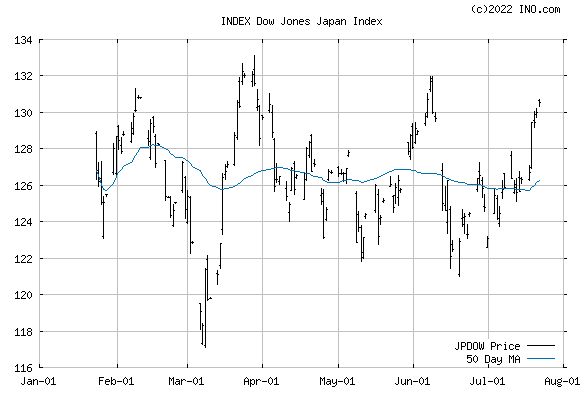 Dow Jones Japan Index (INDEX:JPDOW) Index Chart