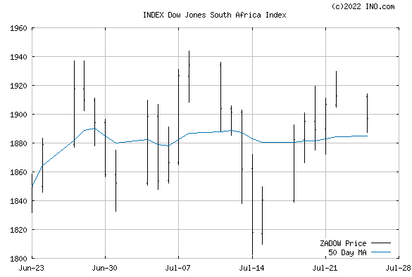 DJ SOUTH AFRICA STOCK INDEX (INDEX:ZADOW) Index Chart