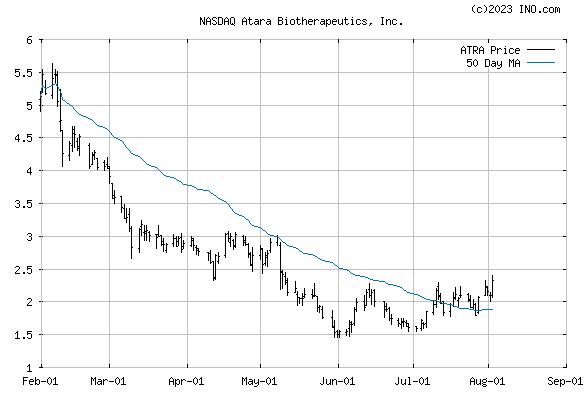 Atara Biotherapeutics, Inc (NASDAQ:ATRA) Stock Chart