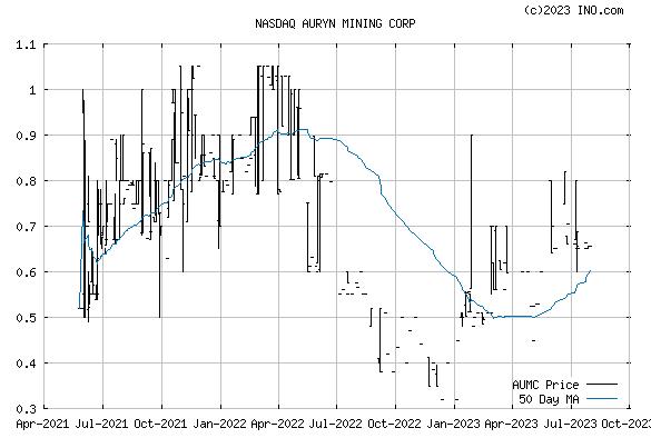 AURYN MINING CORP COMMON (NASDAQ:AUMC) Stock Chart