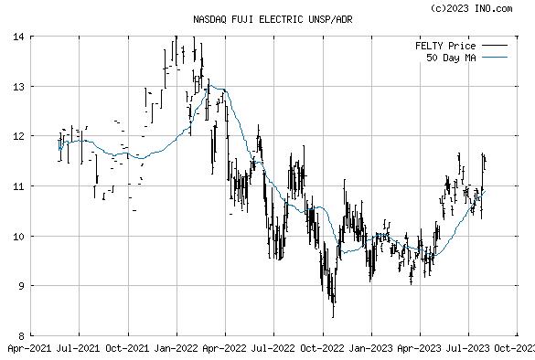 Fuji Electric Holdin (NASDAQ:FELTY) Stock Chart