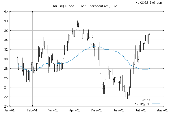 Global Blood Therapeutics, Inc (NASDAQ:GBT) Stock Chart
