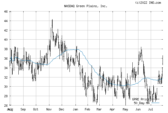 Green Plains, Inc (NASDAQ:GPRE) Stock Chart
