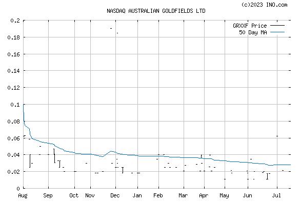 Graphite Energy Corp (NASDAQ:GRXXF) Stock Chart