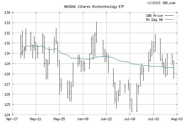 iShares Nasdaq Biotechnology Index Fund (NASDAQ:IBB) Stock Chart