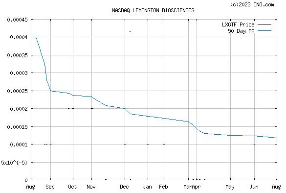 Lexington Biosciences Inc (NASDAQ:LXGTF) Stock Chart