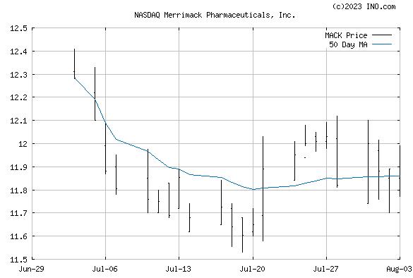 Merrimack Pharmaceuticals, Inc (NASDAQ:MACK) Stock Chart