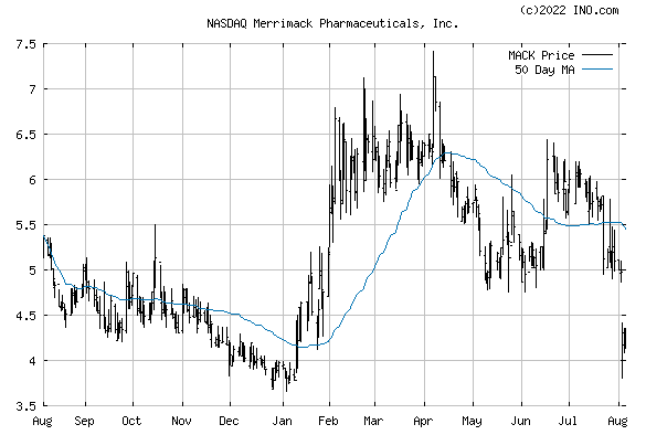 Merrimack Pharmaceuticals, Inc (NASDAQ:MACK) Stock Chart