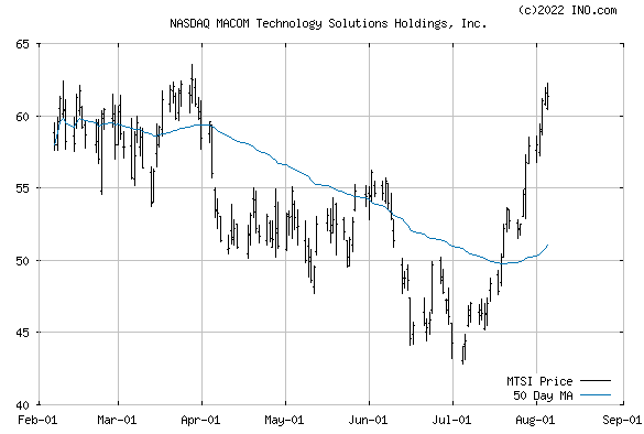Macom Tech Solution, Inc (NASDAQ:MTSI) Stock Chart