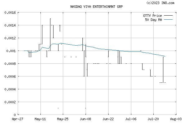 VIVA ENTERTAINMENT GROUP (NASDAQ:OTTV) Stock Chart
