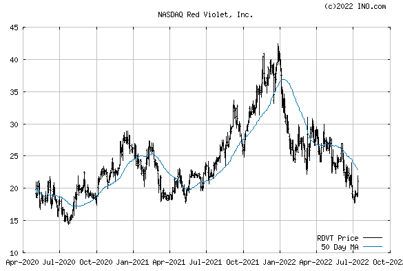Red Violet, Inc (NASDAQ:RDVT) Stock Chart