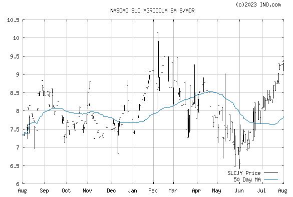 Slc Agricola SA (NASDAQ:SLCJY) Stock Chart