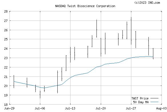 Twist Bioscience Corp (NASDAQ:TWST) Stock Chart