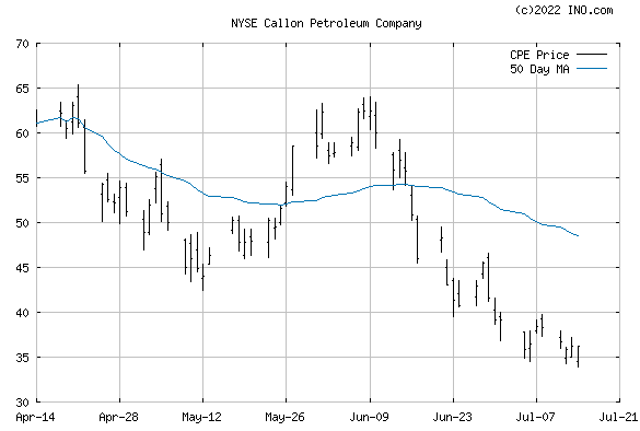 Callon Petroleum Co (NYSE:CPE) Stock Chart