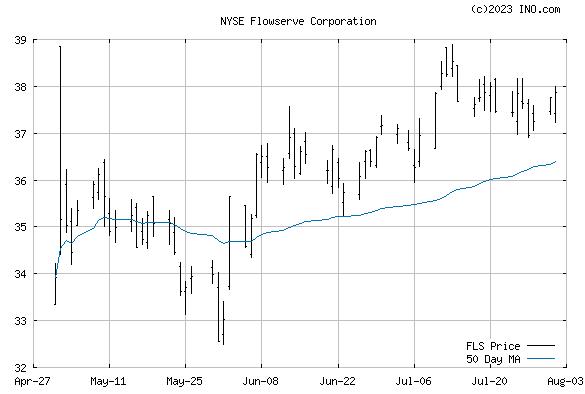 Flowserve Corp (NYSE:FLS) Stock Chart