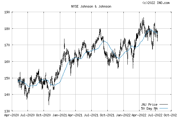 Johnson & Johnson (NYSE:JNJ) Stock Chart