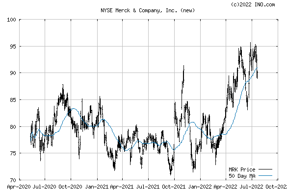 Merck, Inc (NYSE:MRK) Stock Chart