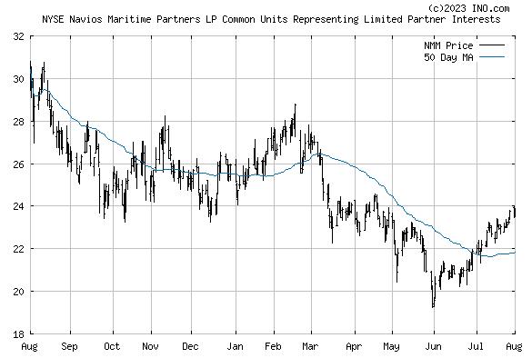 Navios Maritime Partners (NYSE:NMM) Stock Chart