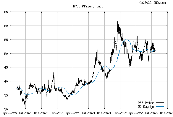 Pfizer, Inc (NYSE:PFE) Stock Chart