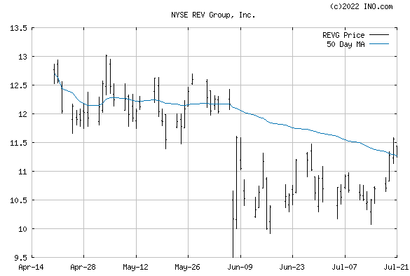 REV Group, Inc (NYSE:REVG) Stock Chart