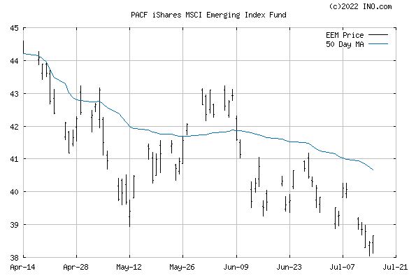 iShares MSCI Emerging Index Fund (PACF:EEM) Exchange Traded Fund (ETF) Chart